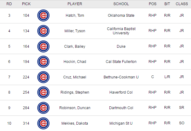 Cubs Draft