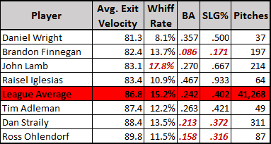 changeup exit velocity