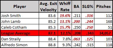 curveball exit velocity
