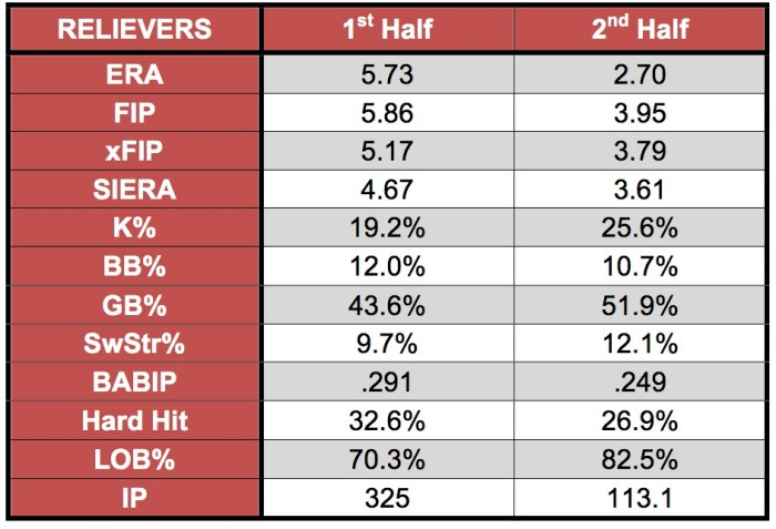 RELIEVERS