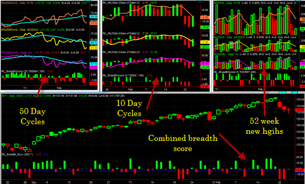 Release of Breadth Indicators with Scoring for TradeStation 9 0