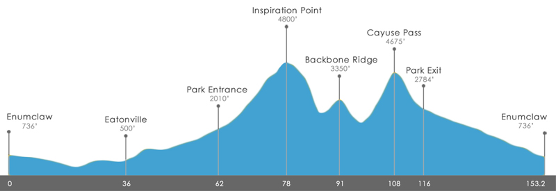 RAMROD Elevation Profile