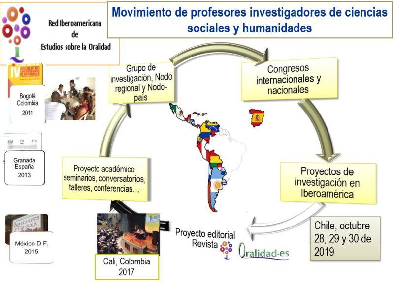 Actividades Red Iberoamericana de Estudios Sobre Oralidad.
