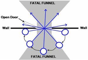 Fatal Funnel in Bunkerville Standoff?