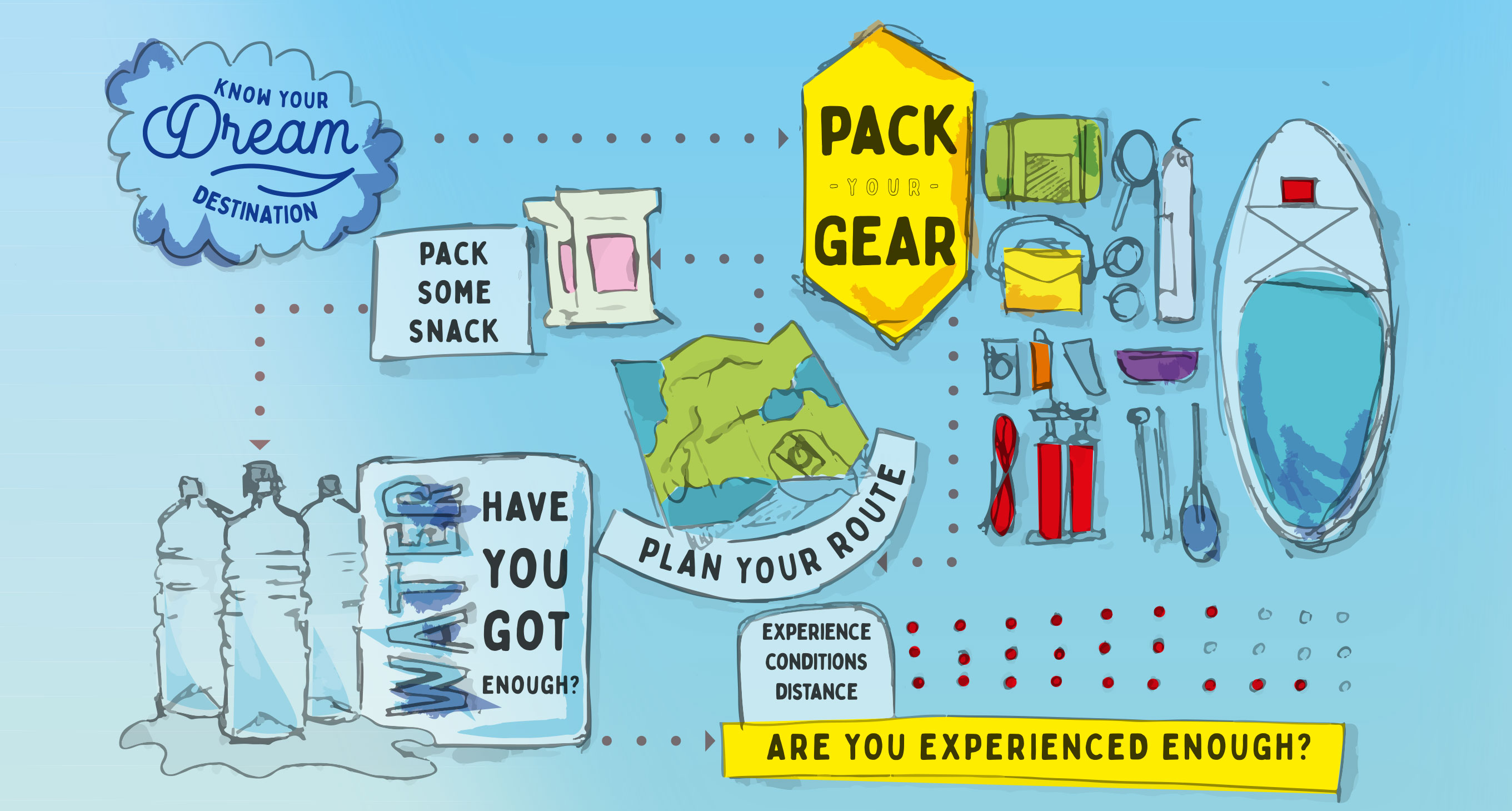 Infographic outlining how to plan a SUP adventure
