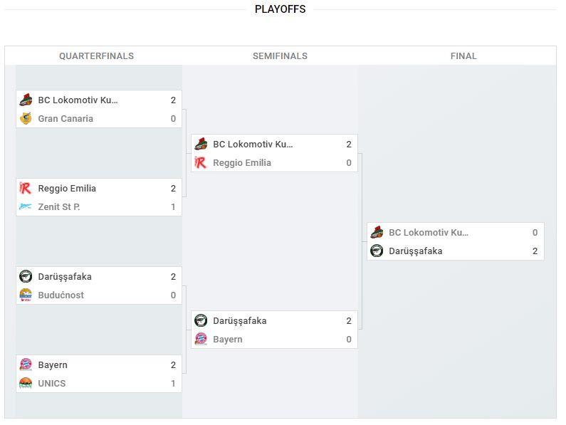 EuroCup Play Off