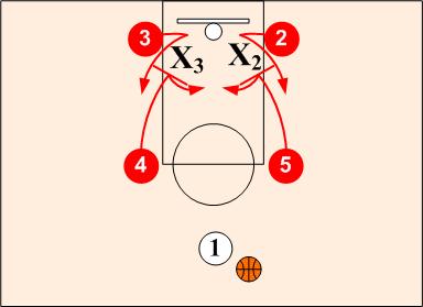 Η αξία της κίνησης μακριά από τη μπάλα στο σύγχρονο μπάσκετ