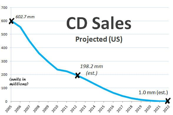 CDsalesprojection
