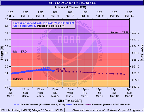 RRPJ-Flooding Forecast-18Mar7