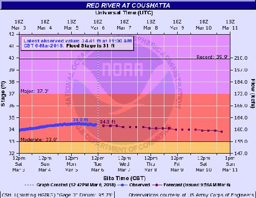 RRPJ-Flooding Forecast-18Mar7