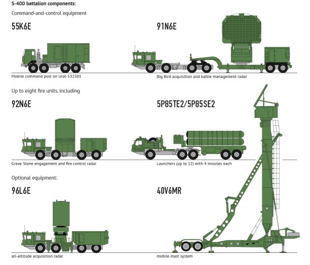 S-400_Triumph_triumf_5P85TE2_SA-21_Growler_surface_to_air_SAM_long_range_missile_defense_system_Russia_Russian_amy_details_001