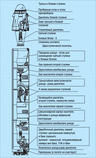 Komponovochnaya_shema_raket__Stantsiya____Sineva_