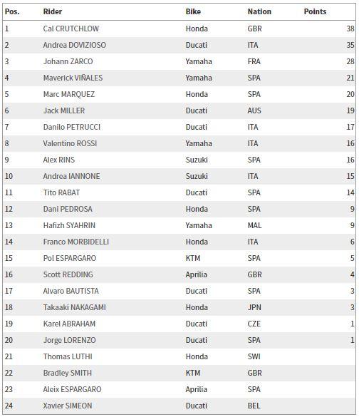 Klasemen MotoGP 2018 Argentina