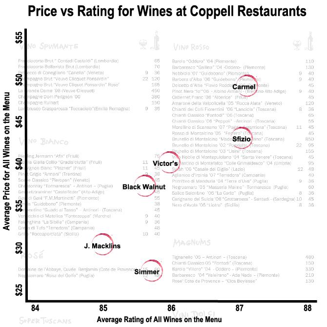 Prive vs Ratings All Bottles