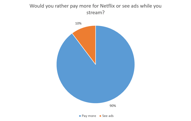 Would you rather pay more for Netflix or see advertisements while you stream?