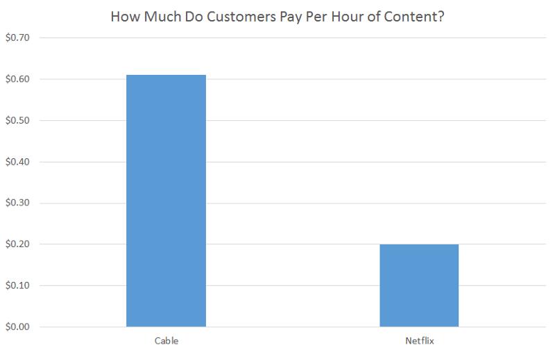 Cable vs. Netflix per hour