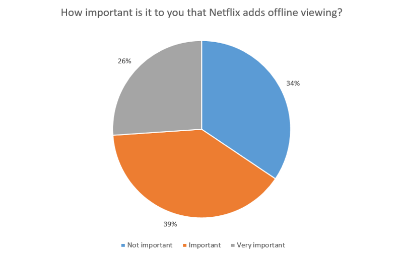How important is it to you that Netflix adds offline viewing?