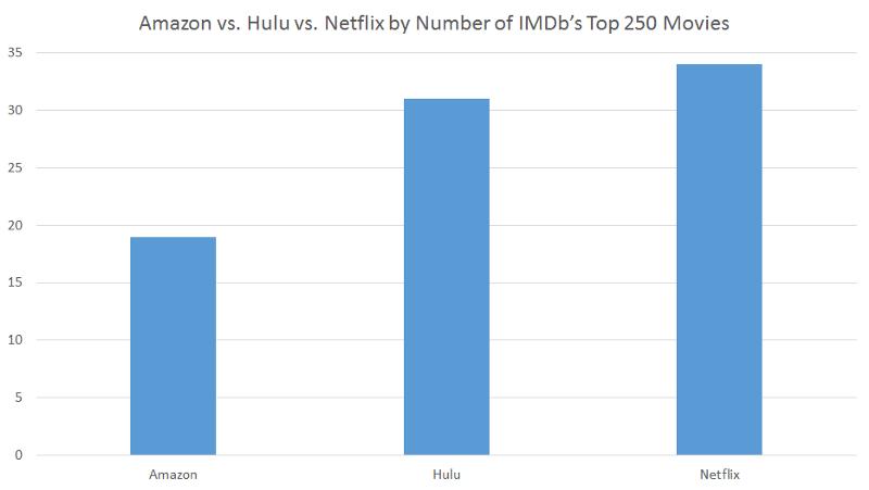 Amazon vs. Hulu vs. Netflix