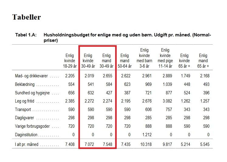 Kilde: Hvad koster det at leve - standardbudget for familie, CASA, 2002.