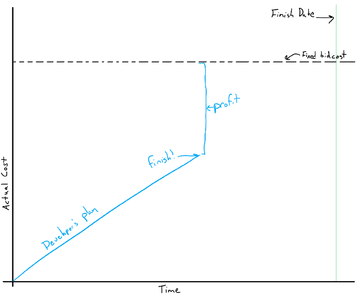 developer plan graphic