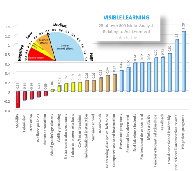 John Hattie's visible learning correlates showing the least to most effective strategies