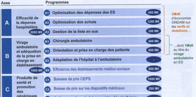 les efforts demandés aux hôpitaux  (c) Challenges
