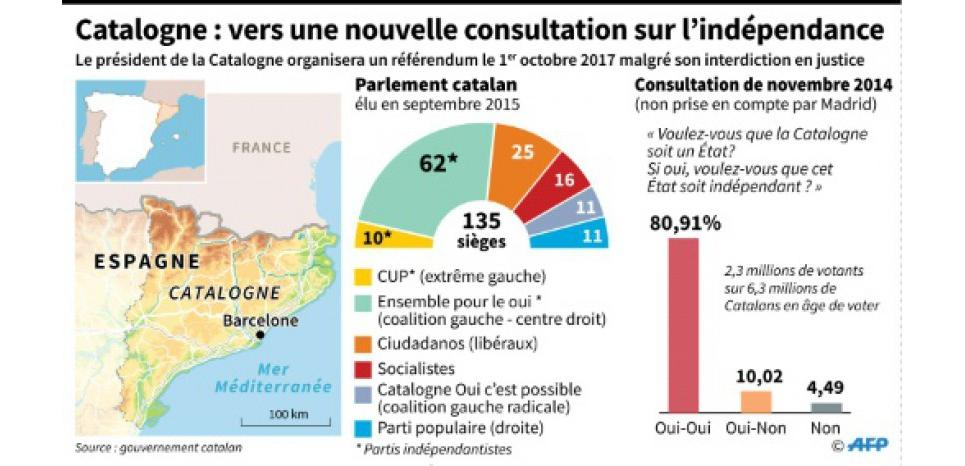 """La Catalogne annonce """"son"""" référendum sur l'indépendance pour octobre"""