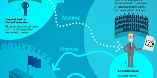 7295563 infographie l union europeenne comment ca marche Européennes : le triomphe du FN, un choc pour la classe politique selon Valls