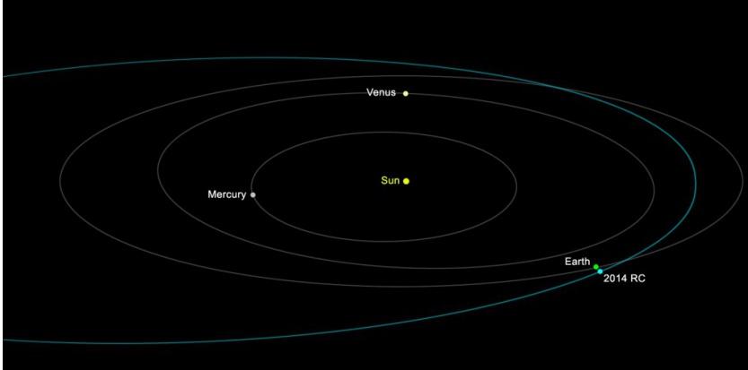 Orbite de l'astéroïde 2014 RC autour du Soleil. NASA/JPL-Caltech