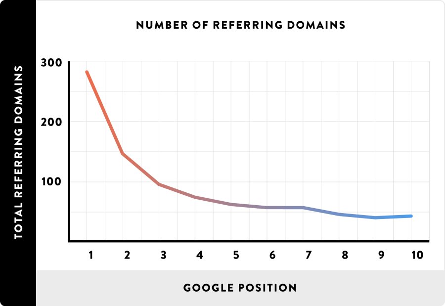 05_Number-of-Referring-Domains_line