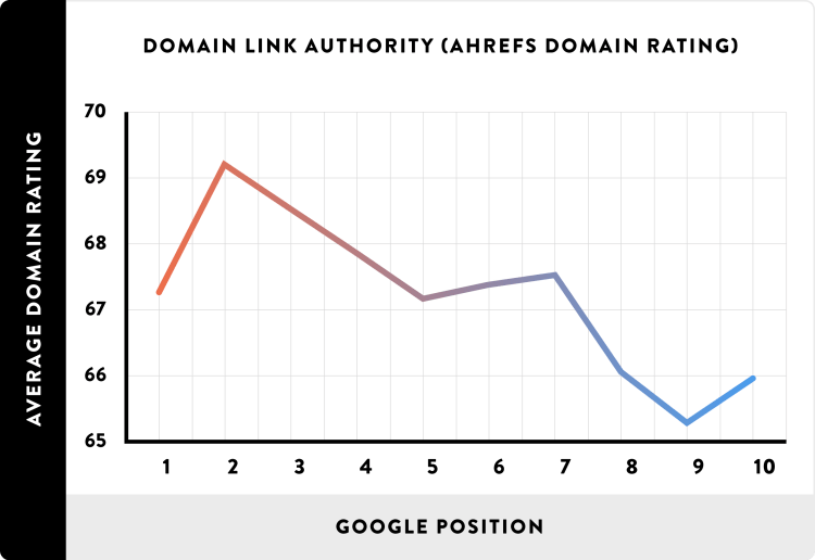 08_Domain-Link-Authority-AHREFs-Domain-Rating_line