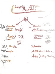 Ein simples ETF Portfolio