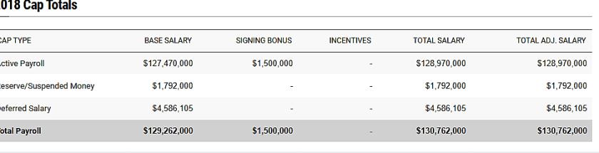 Mets 2018 Payroll (1/15/18)