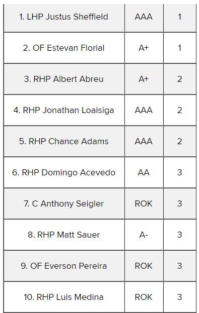 MLB Farm System Rankings (8/18) Courtesy: Bleacher Report