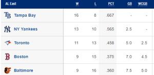 AL East Standings 4/24/2019 (Source: MLB.com)