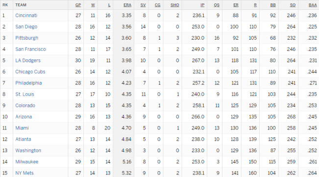 Mets Pitching April 29 2019 (Source: ESPN)