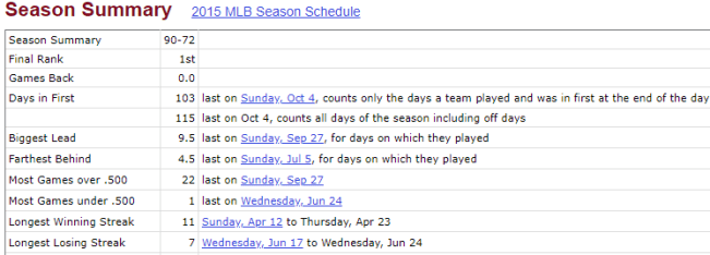 The 2015 Mets Highs And Lows (Source: Baseball Reference)