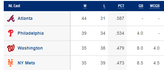 NL East Standings 6/20/2019 (Source: MLB)