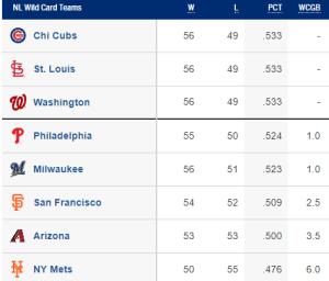 NL Wild Card Standings 7/29/2019 (Source: MLB.com)