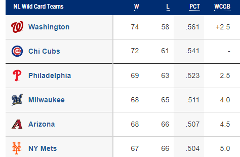 NL Wild Card Standings 8/30/2019 Source: MLB.com