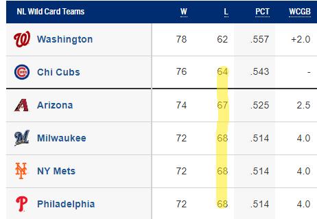 NL Wild Card Standings 9/7/2019 (Source: MLB.com)
