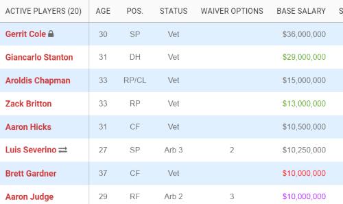 High Salaried Yankees 2021 (Spotrac)