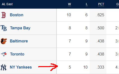 AL East Standings 4/18/21