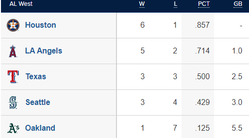 MLB AL West Standings 4/9/21