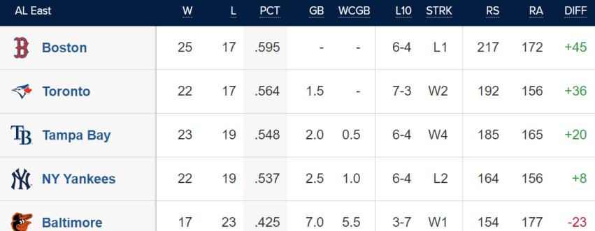 AL East Standings 5/18/2021 (MLB)