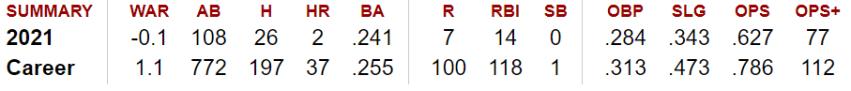 Dominic Smith 5/15/2021 (Baseball-Reference)