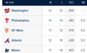 MLB Standings - All Bunched Up NL East