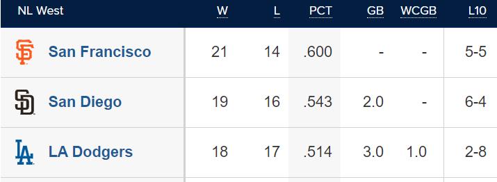 Source: MLB