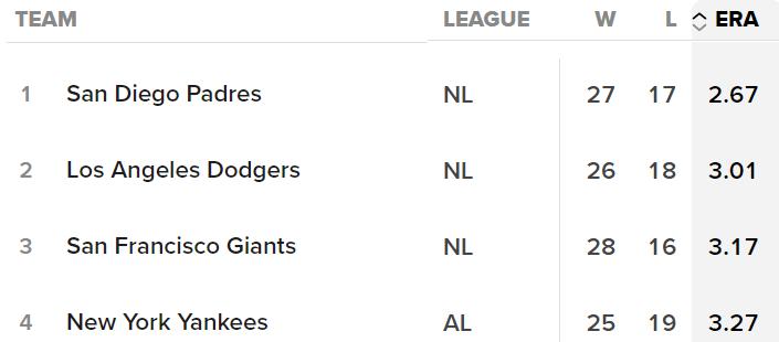 MLB Team Pitching 5/21/2021