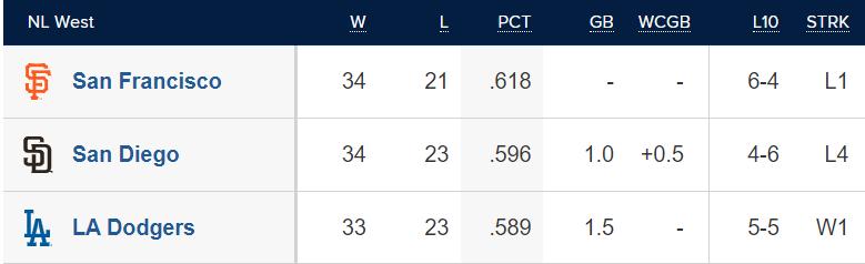Source: MLB.com